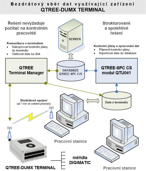 Bezdrátový sběr dat využívající zařízení QTREE-DUMX TERMINAL